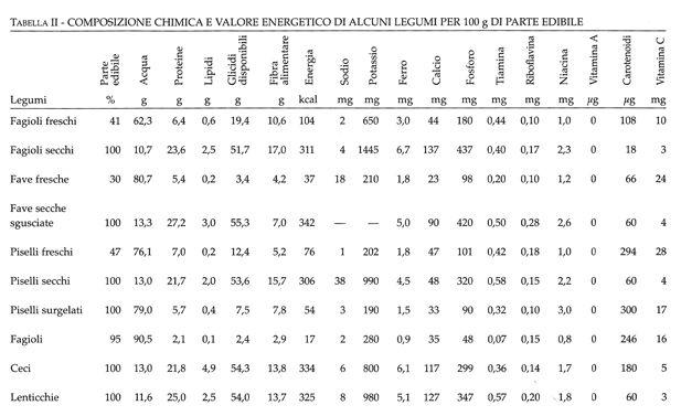 tabella II, la dieta mediterranea salutare