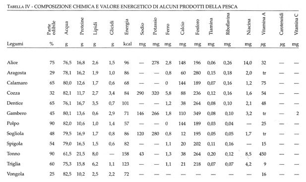 tabella IV, la dieta mediterranea salutare