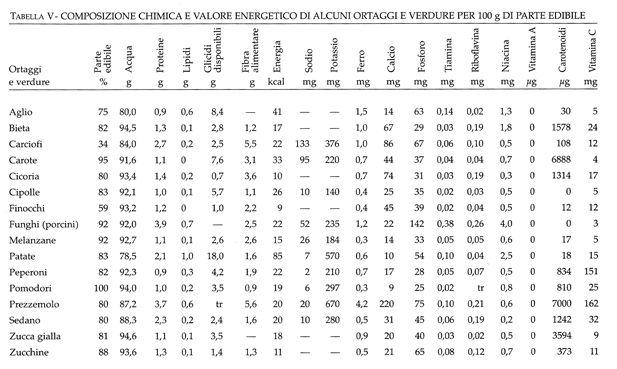 tabella V, la dieta mediterranea salutare