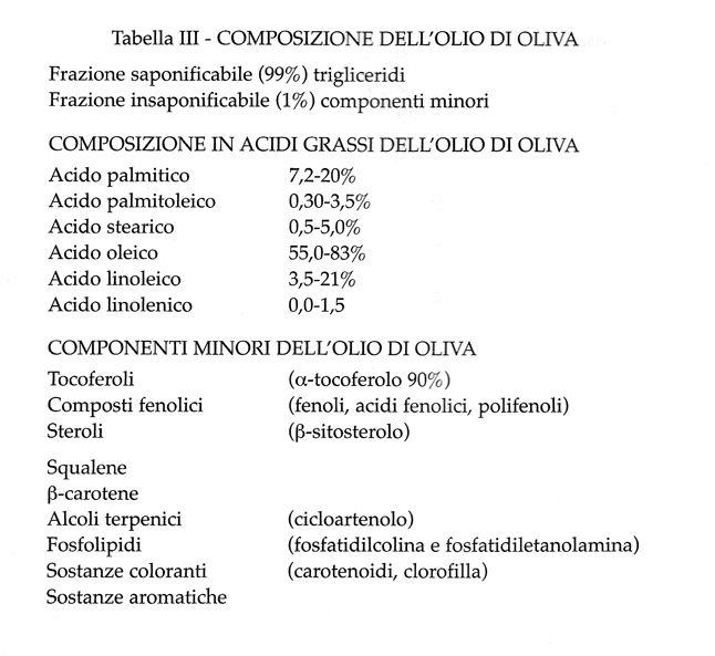 tabella III, la dieta mediterranea salutare